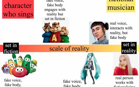 Robot Rockstars and Man-made Musicians: An Exploration into Fictional Pop Idols